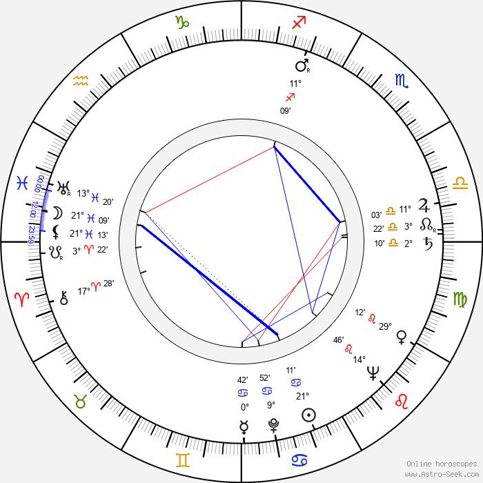 Tibor Kun - Birth horoscope chart