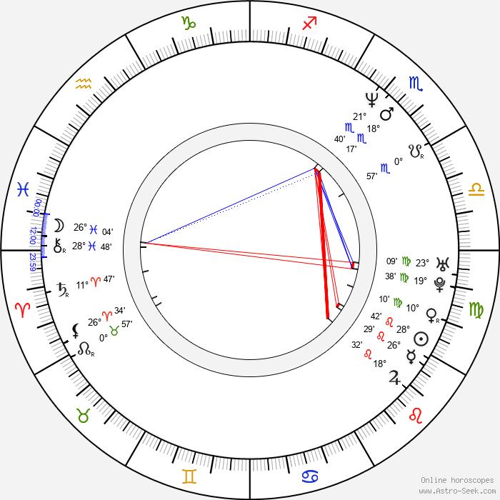 Tibor Pálffy - Birth horoscope chart