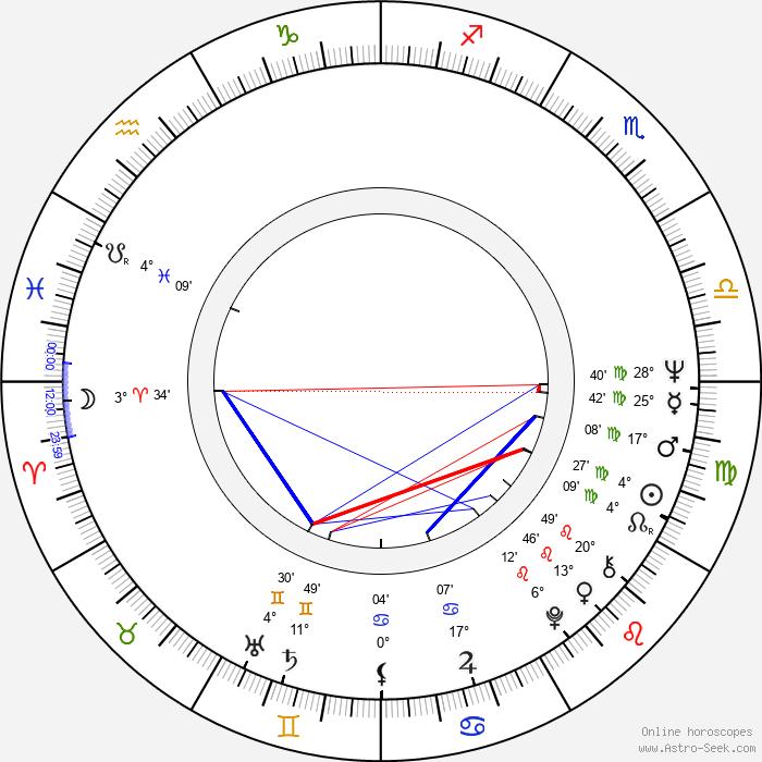 Tibor Szilágyi - Birth horoscope chart
