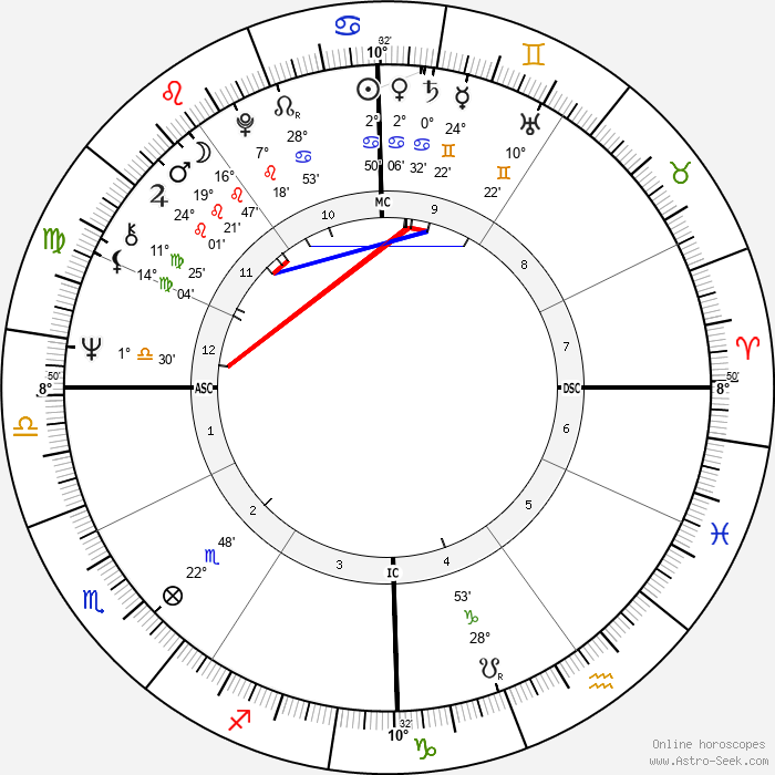Ticky Holgado - Birth horoscope chart