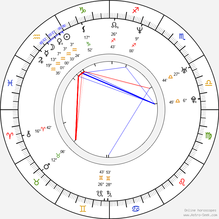 Tiffani Thiessen - Birth horoscope chart