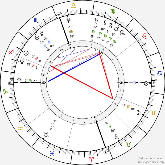 Tiffany Haddish - Birth horoscope chart