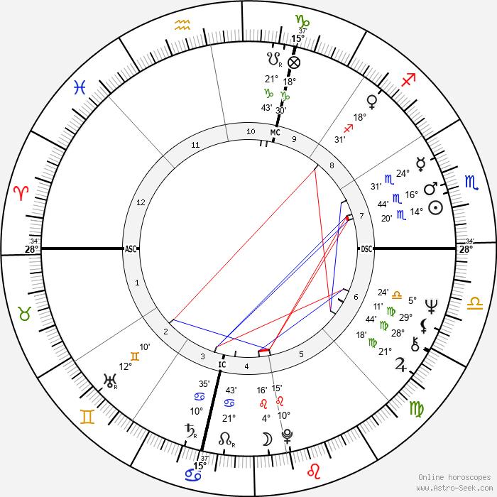 Tiffany Holmes - Birth horoscope chart