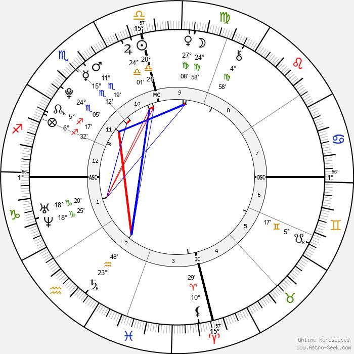 Tiffany Trump - Birth horoscope chart