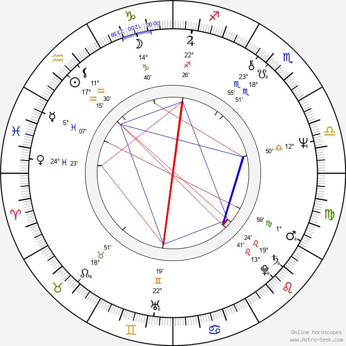 Tiger Chung Lee - Birth horoscope chart