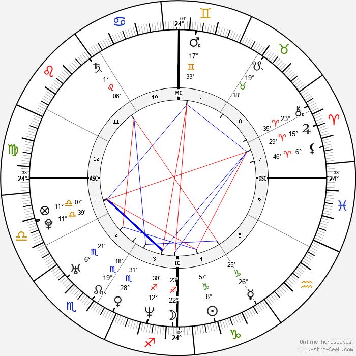 Tiger Woods - Birth horoscope chart