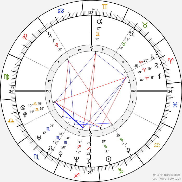 Tiger Woods - Birth horoscope chart