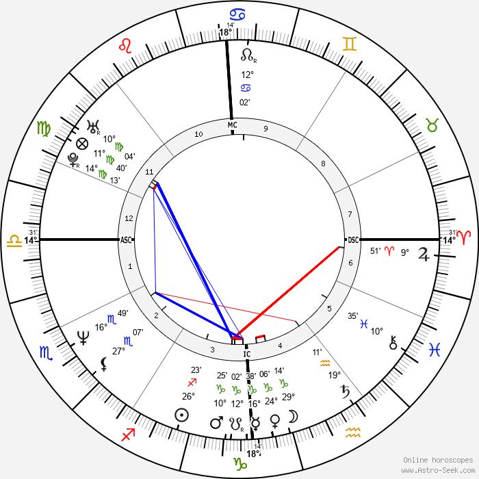 Til Schweiger - Birth horoscope chart