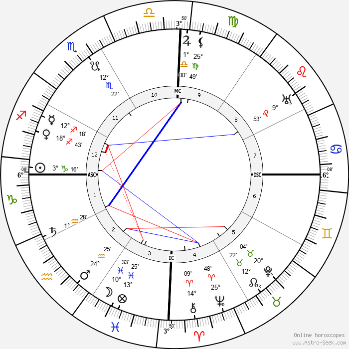Tilly Koenen - Birth horoscope chart