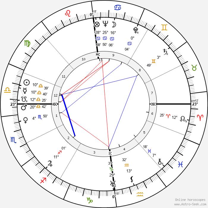 Tilly Lauenstein - Birth horoscope chart