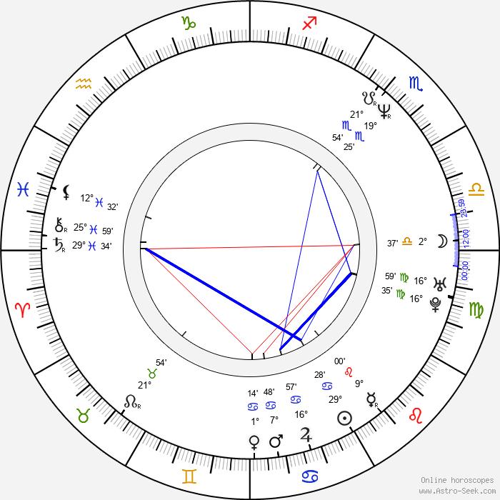 Tim Brown - Birth horoscope chart