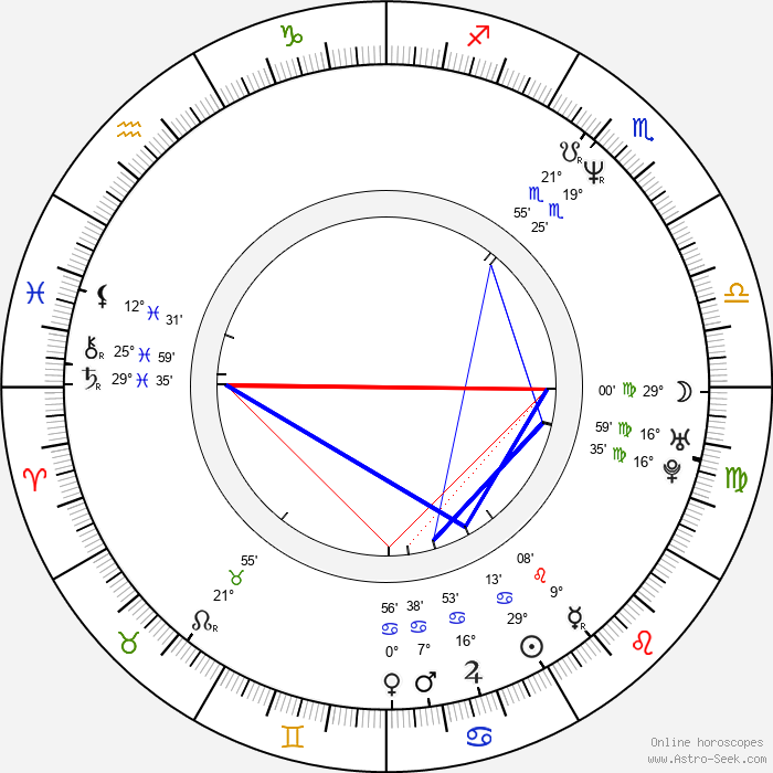 Tim Brown - Birth horoscope chart