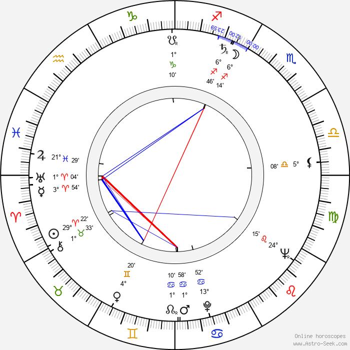 Tim Burstall - Birth horoscope chart