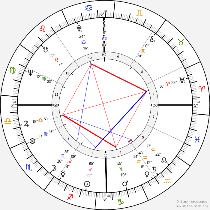 Tim Conway - Birth horoscope chart