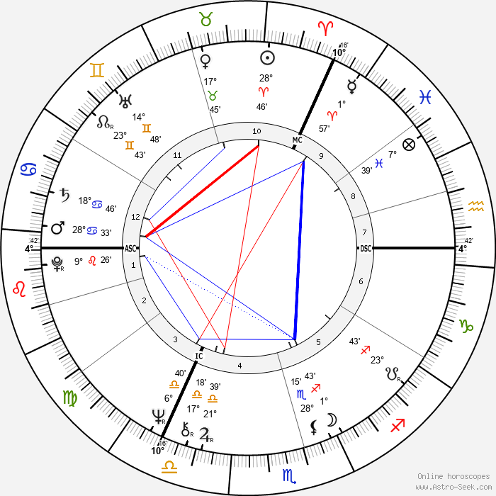 Tim Curry - Birth horoscope chart