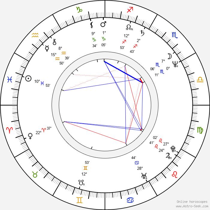 Tim Daly - Birth horoscope chart