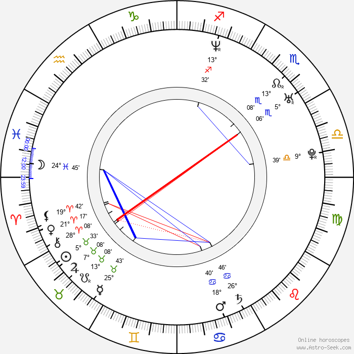 Tim Duncan - Birth horoscope chart