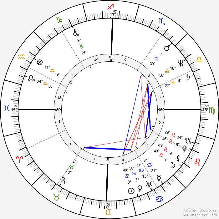 Tim Finn - Birth horoscope chart