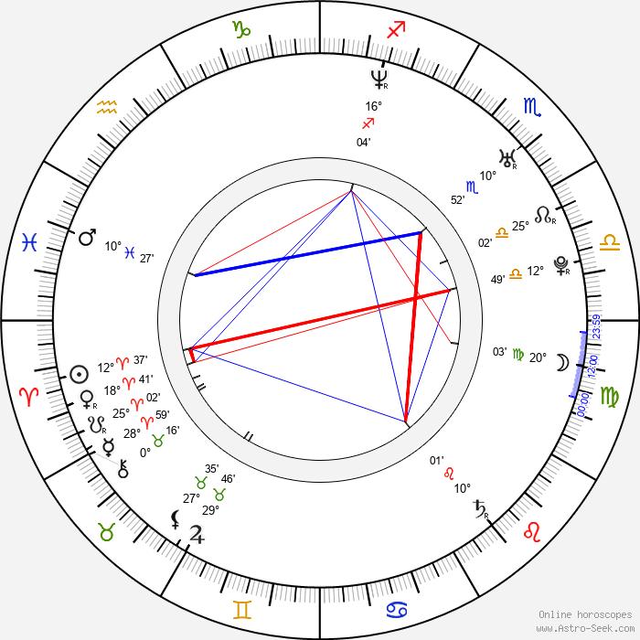Tim Fornara - Birth horoscope chart