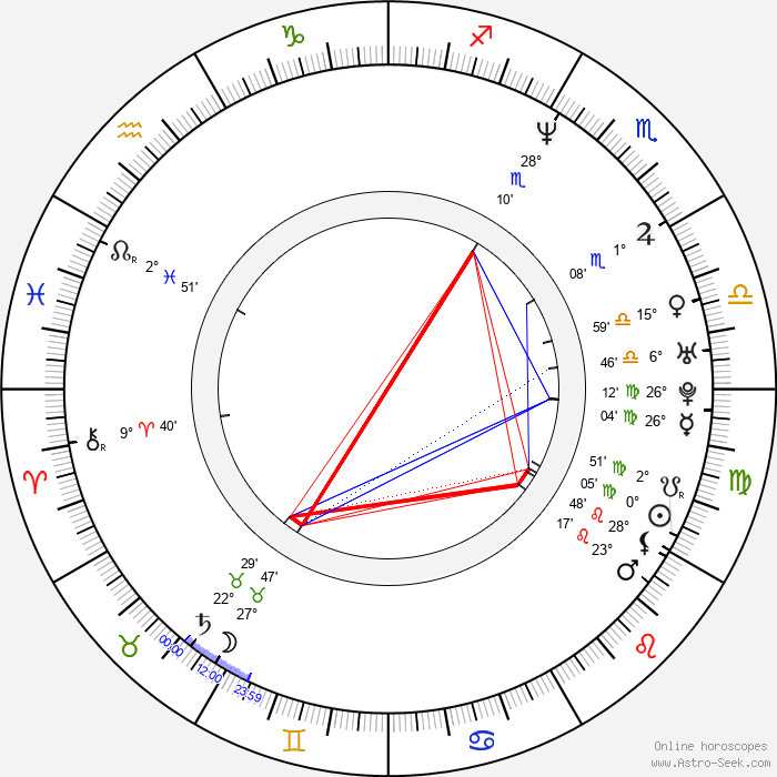 Tim Garrick - Birth horoscope chart