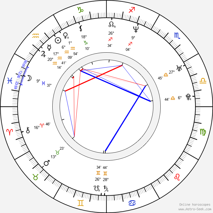 Tim Glomb - Birth horoscope chart