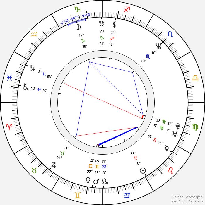 Tim Kellett - Birth horoscope chart