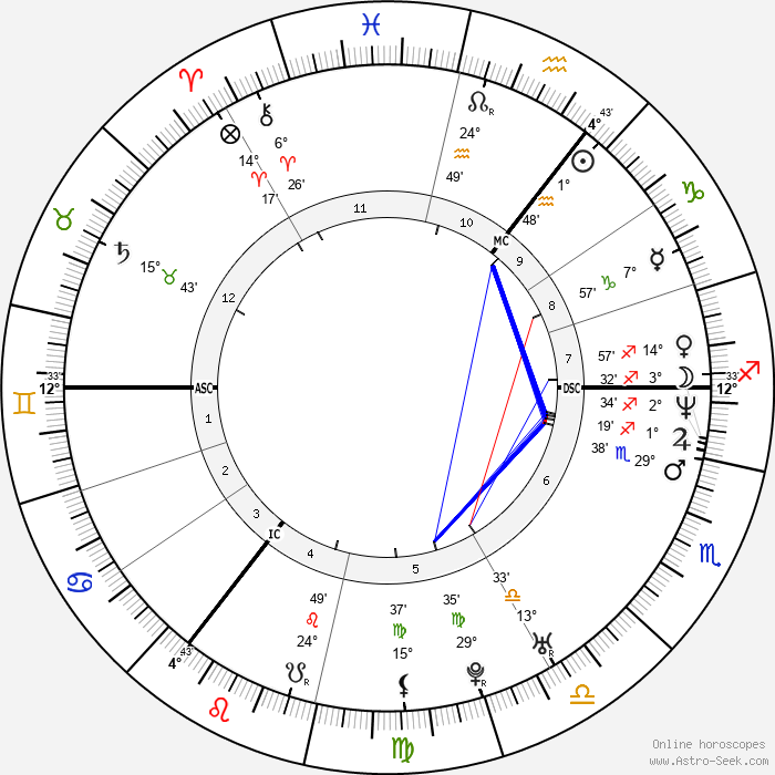 Tim Mälzer - Birth horoscope chart