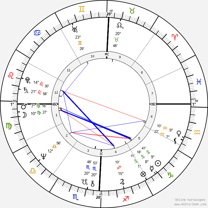 Tim Matheson - Birth horoscope chart