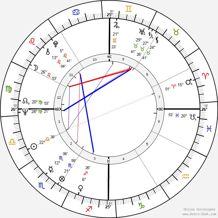 Tim McCarver - Birth horoscope chart