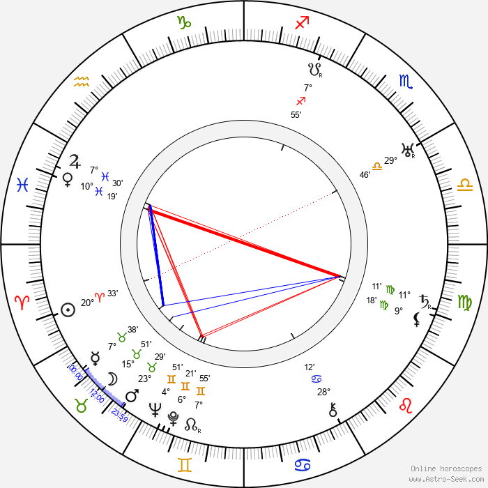 Tim McCoy - Birth horoscope chart