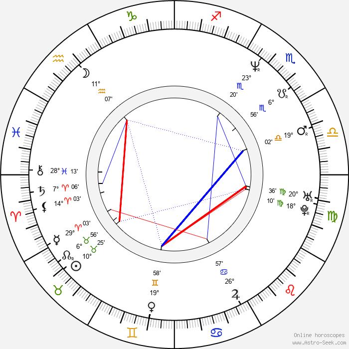 Tim McGraw - Birth horoscope chart