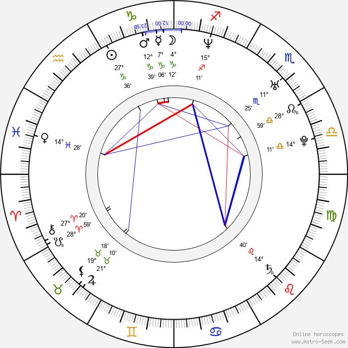 Tim Pagnotta - Birth horoscope chart