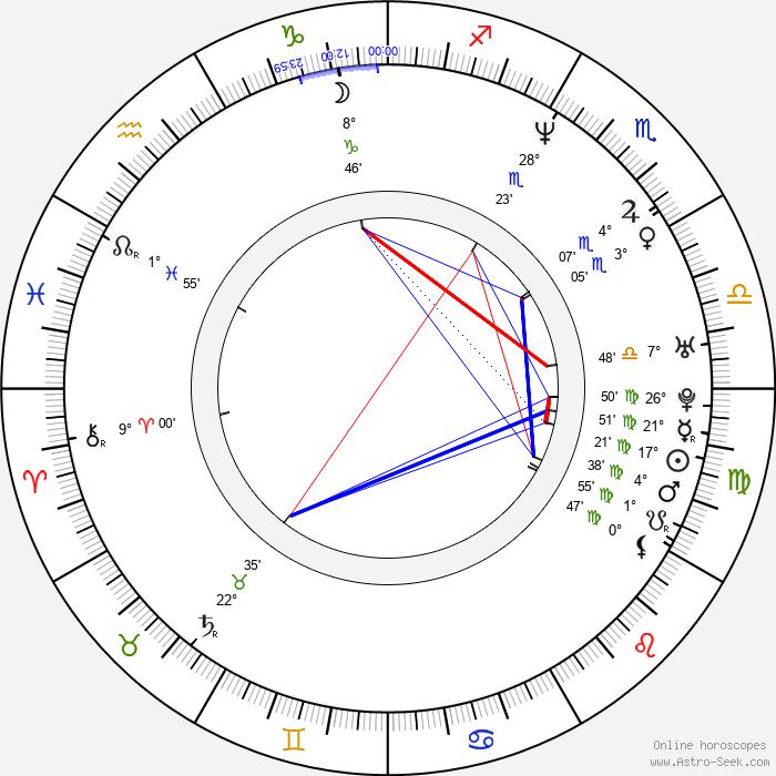 Tim Plester - Birth horoscope chart
