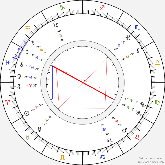 Tim Ransom - Birth horoscope chart