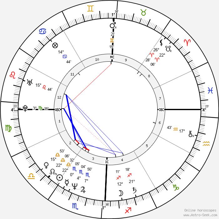 Tim Robbins - Birth horoscope chart