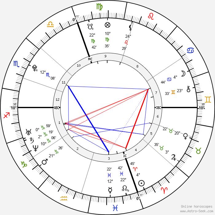 Tim Shieff - Birth horoscope chart