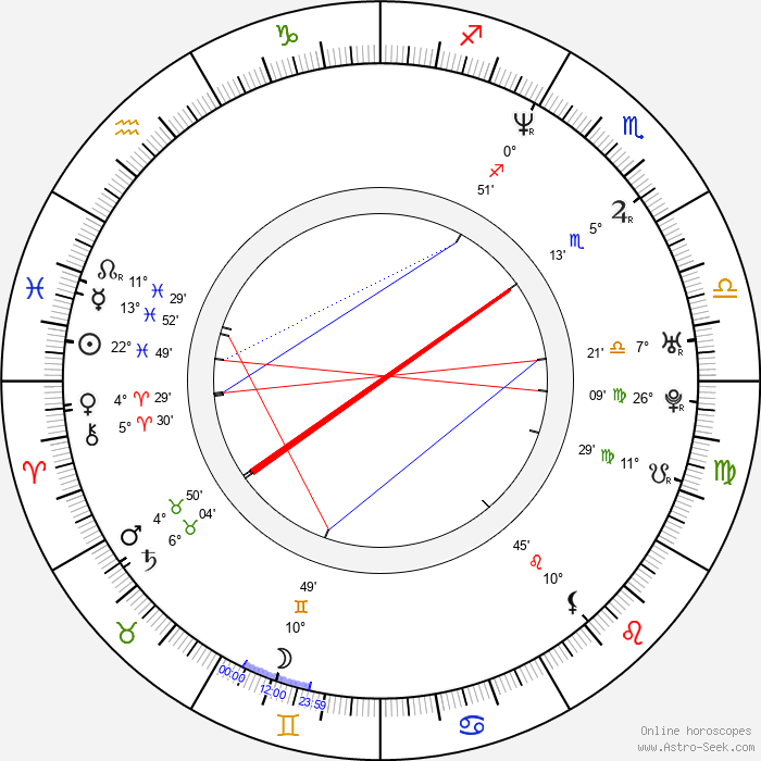 Tim Story - Birth horoscope chart
