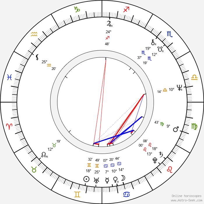 Tim Sullivan - Birth horoscope chart