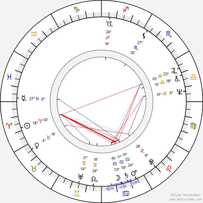 Tim Thomerson - Birth horoscope chart
