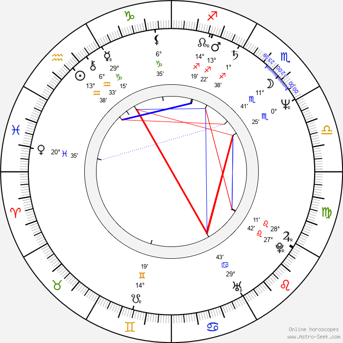 Time Winters - Birth horoscope chart