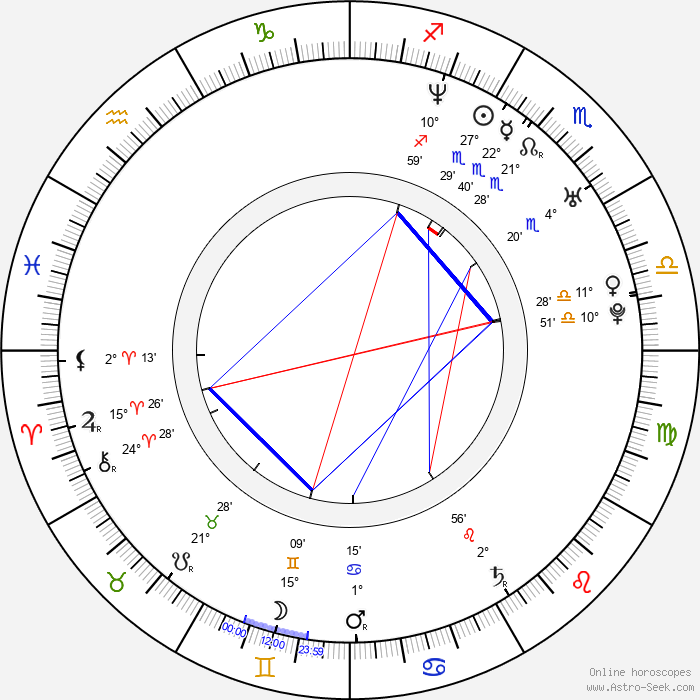 Timea Vagvoelgyi - Birth horoscope chart