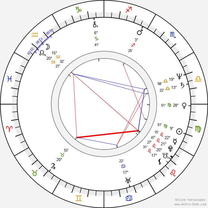 Timo Eränkö - Birth horoscope chart
