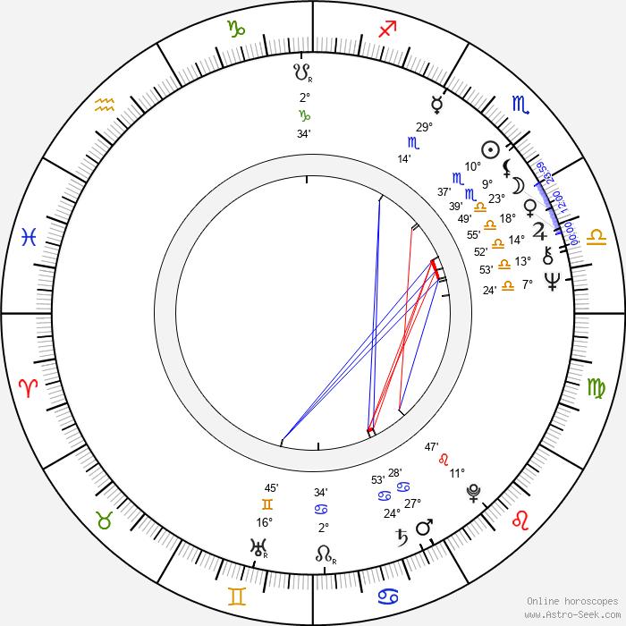 Timo Hämäläinen - Birth horoscope chart