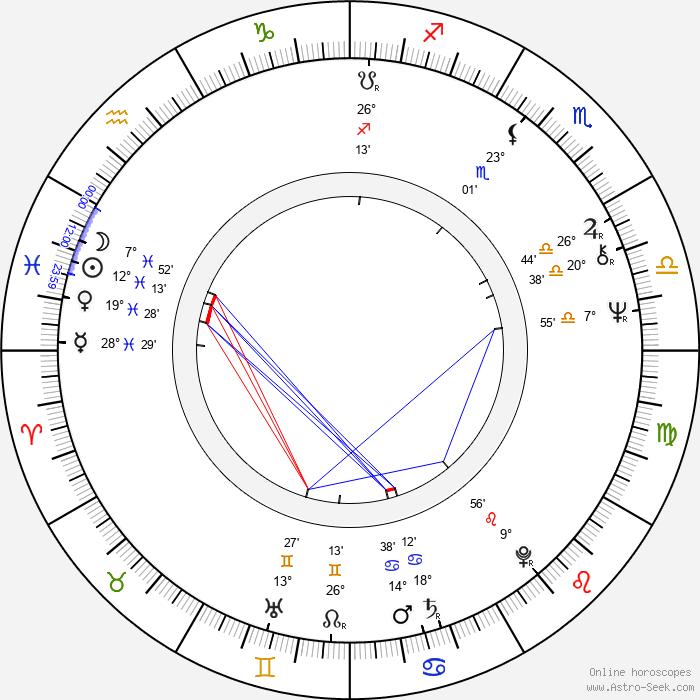 Timo Kankainen - Birth horoscope chart
