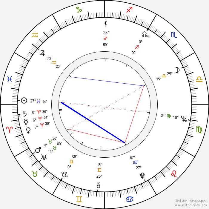 Timo Mäkinen - Birth horoscope chart