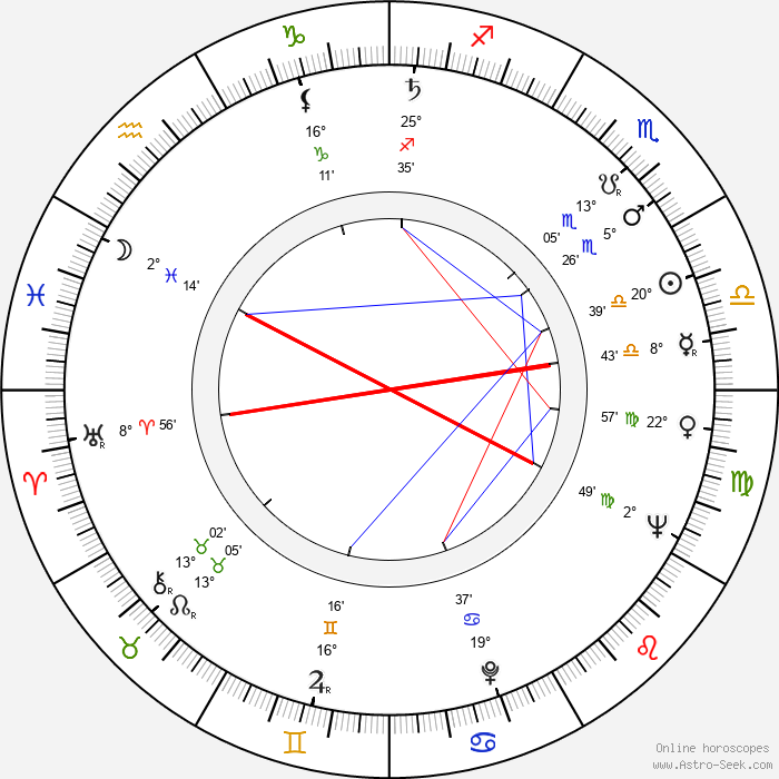 Timo Mustakallio - Birth horoscope chart