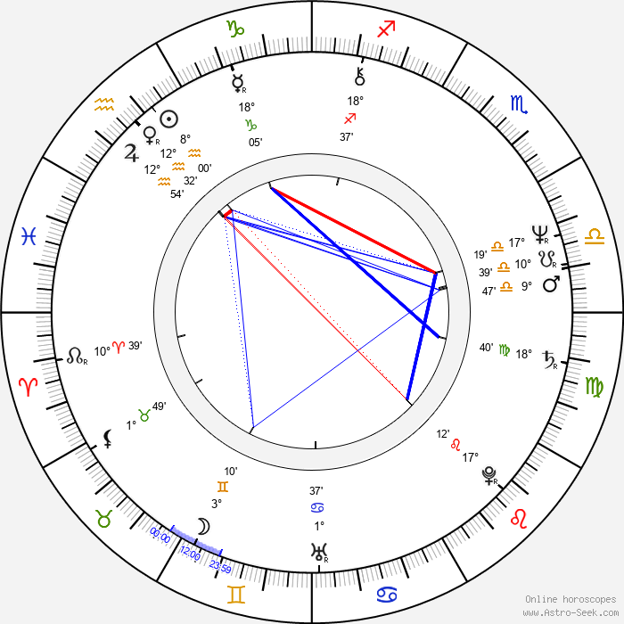 Timo Tervomaa - Birth horoscope chart