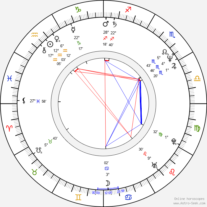 Timo Torikka - Birth horoscope chart