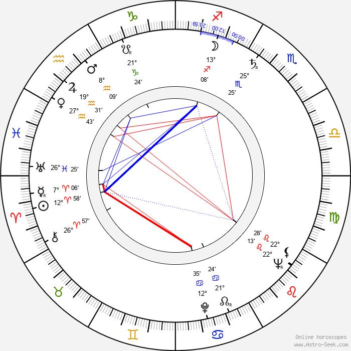 Timothy Bateson - Birth horoscope chart