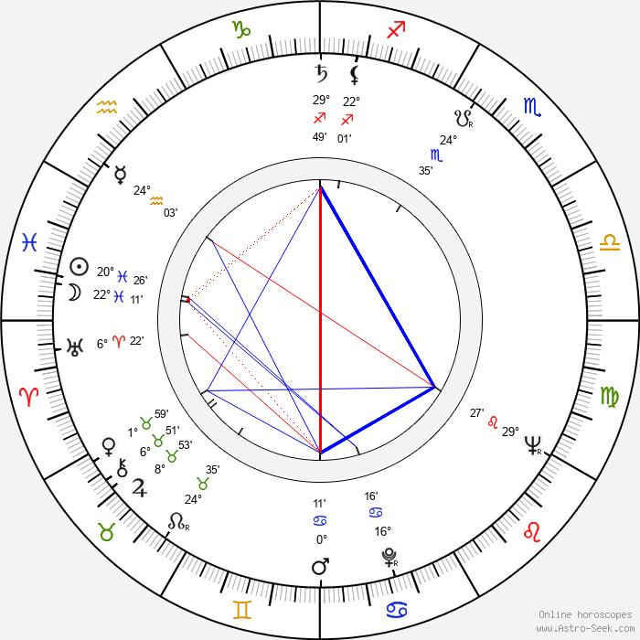 Timothy Carey - Birth horoscope chart